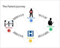 How Patients Search for Hospitals