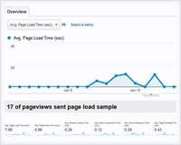 How to use Google Analytics Site Speed