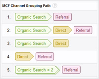 How to use Multi-Channel Funnels