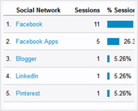 How to use Google Analytics Social